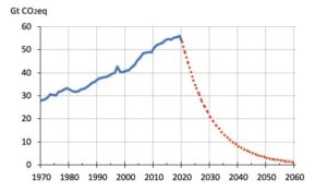 sustainability review: graph of global warming trajectory